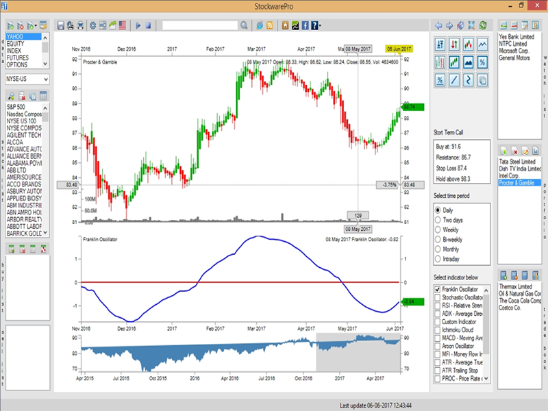 Stock Market Technical Analysis and Portfolio Management Software